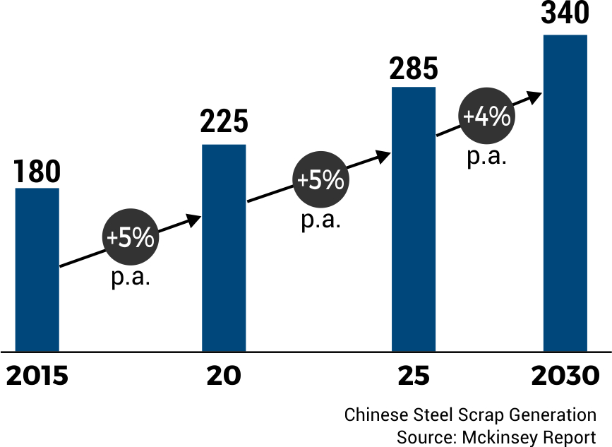 Chinese Steel Scrap Generation