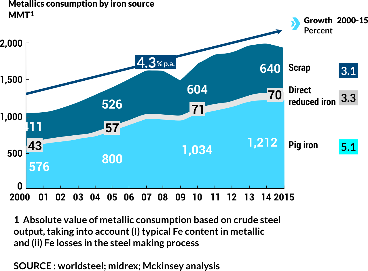 Global Scrap Consumption in 2015