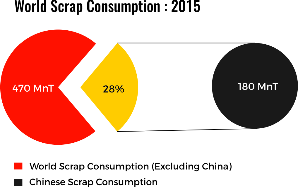 World Scrap Consumption in 2015